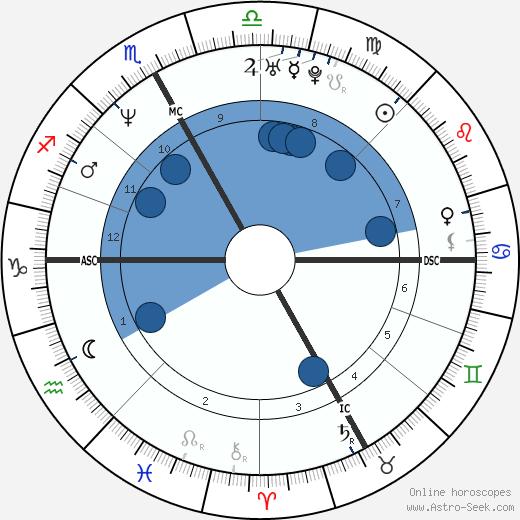 France Beaudoin wikipedia, horoscope, astrology, instagram