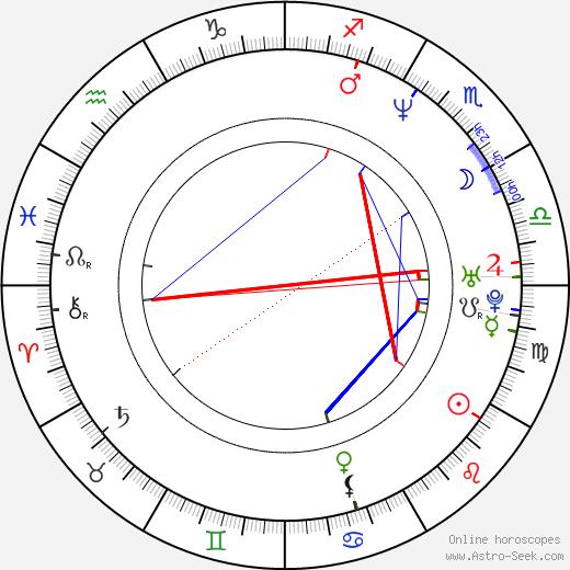 Isaac Austin astro natal birth chart, Isaac Austin horoscope, astrology
