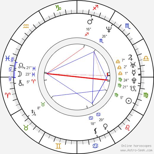 Jason Priestley birth chart, biography, wikipedia 2019, 2020