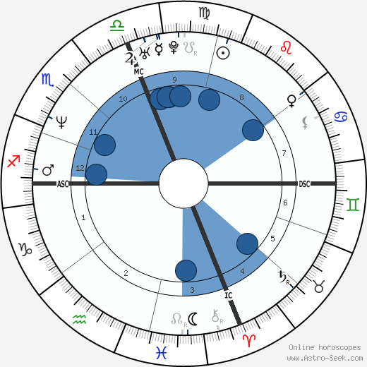 John Francis Baumgardner wikipedia, horoscope, astrology, instagram