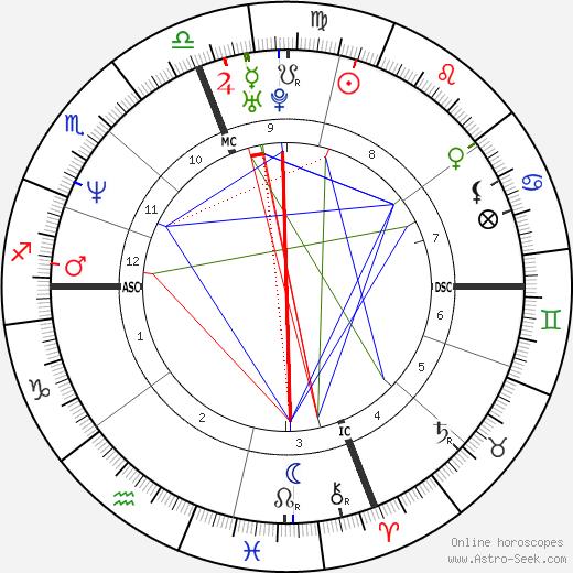 John Francis Baumgardner день рождения гороскоп, John Francis Baumgardner Натальная карта онлайн