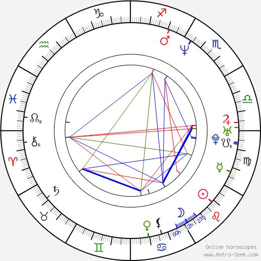 Jonah Matranga birth chart, Jonah Matranga astro natal horoscope, astrology