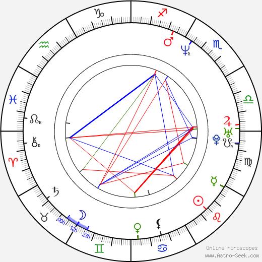 Jonathan Aibel день рождения гороскоп, Jonathan Aibel Натальная карта онлайн