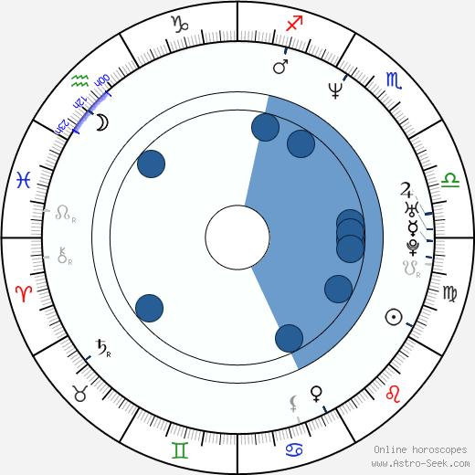 Jorge Sanz wikipedia, horoscope, astrology, instagram