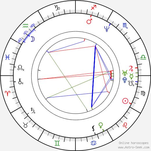 Хорхе Санс Jorge Sanz день рождения гороскоп, Jorge Sanz Натальная карта онлайн
