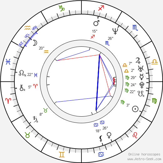 Lars Ranthe birth chart, biography, wikipedia 2019, 2020