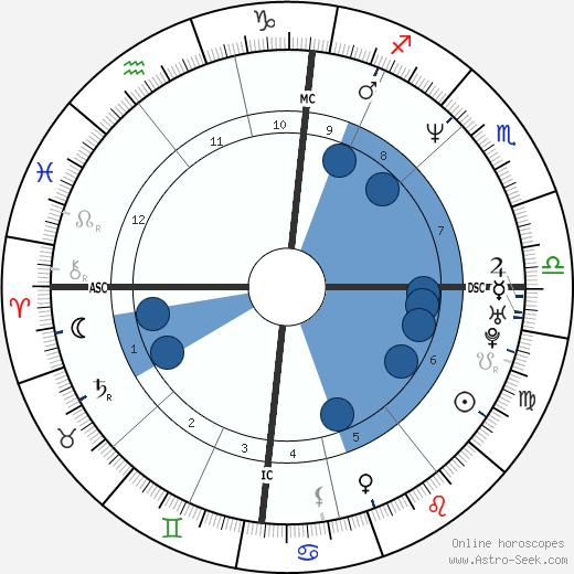 Laurent Delahousse wikipedia, horoscope, astrology, instagram