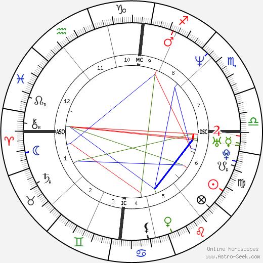 Laurent Delahousse день рождения гороскоп, Laurent Delahousse Натальная карта онлайн