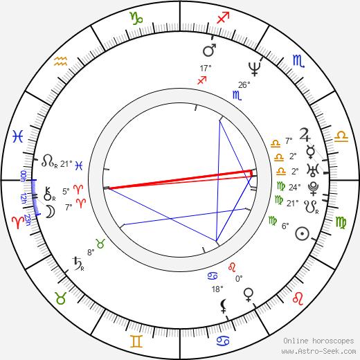 Lucero birth chart, biography, wikipedia 2019, 2020