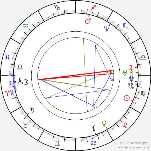 Lucero astro natal birth chart, Lucero horoscope, astrology