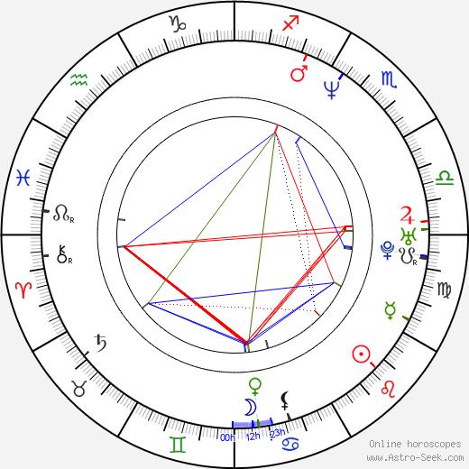 Markéta Nešlehová birth chart, Markéta Nešlehová astro natal horoscope, astrology