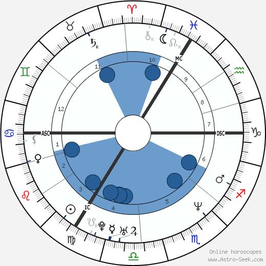 Mary McCartney wikipedia, horoscope, astrology, instagram