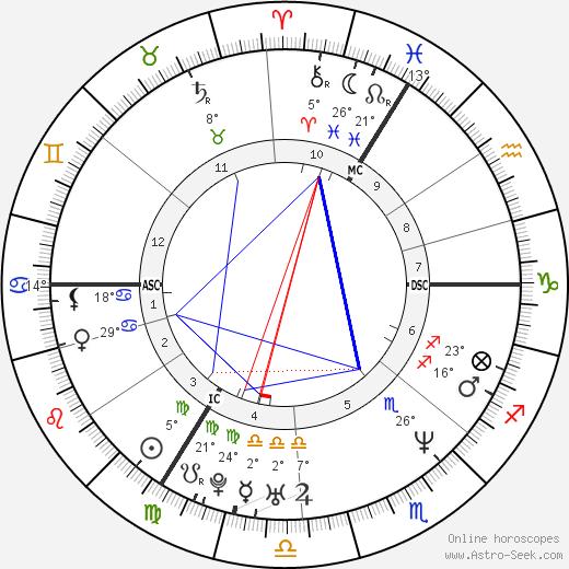 Mary McCartney birth chart, biography, wikipedia 2019, 2020