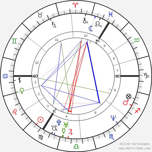 Mary McCartney astro natal birth chart, Mary McCartney horoscope, astrology