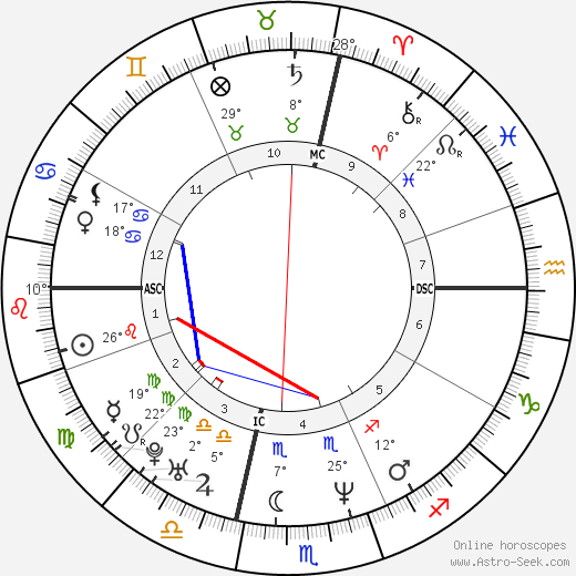 Matthew Perry birth chart, biography, wikipedia 2019, 2020