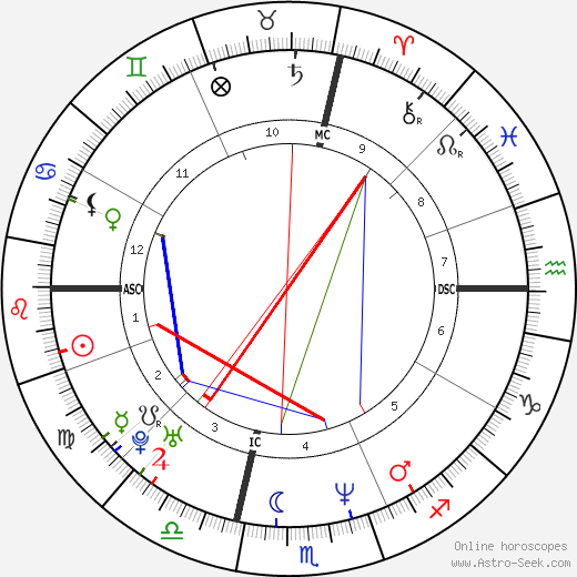 Matthew Perry astro natal birth chart, Matthew Perry horoscope, astrology