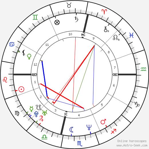 Matthew Perry tema natale, oroscopo, Matthew Perry oroscopi gratuiti, astrologia