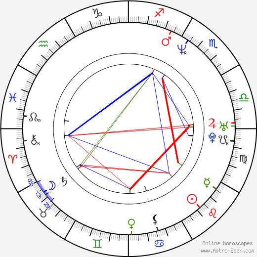 Макс Кавалера Max Cavalera день рождения гороскоп, Max Cavalera Натальная карта онлайн