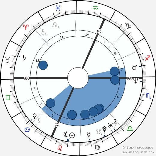 Michael Cartier wikipedia, horoscope, astrology, instagram