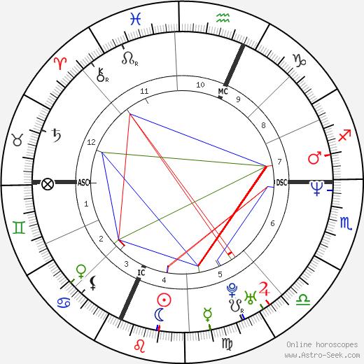 Michael Cartier день рождения гороскоп, Michael Cartier Натальная карта онлайн