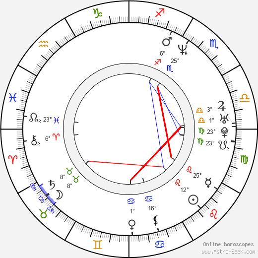 Michael DeLuise birth chart, biography, wikipedia 2019, 2020