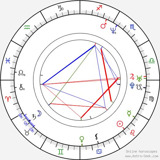Michael DeLuise astro natal birth chart, Michael DeLuise horoscope, astrology