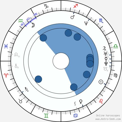 Michael Haboush wikipedia, horoscope, astrology, instagram