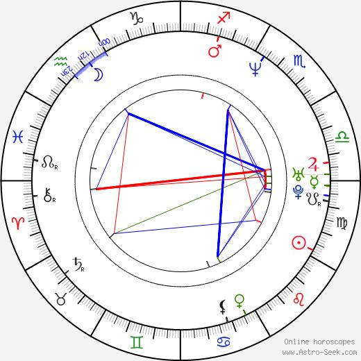 Michael Haboush birth chart, Michael Haboush astro natal horoscope, astrology