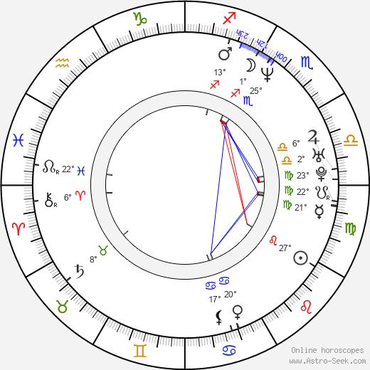 Nathan Jones birth chart, biography, wikipedia 2019, 2020