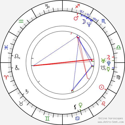 Nathan Jones astro natal birth chart, Nathan Jones horoscope, astrology