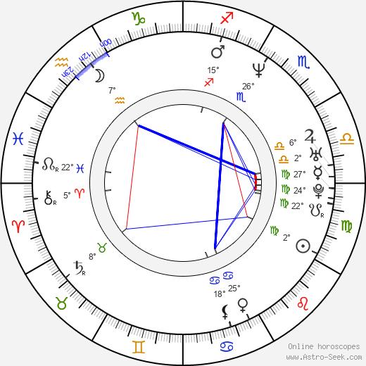 Neil Mandt birth chart, biography, wikipedia 2020, 2021