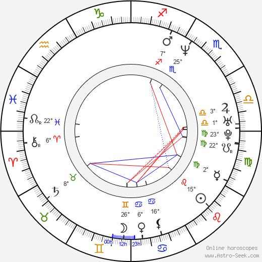 Pedro Cristiani birth chart, biography, wikipedia 2020, 2021