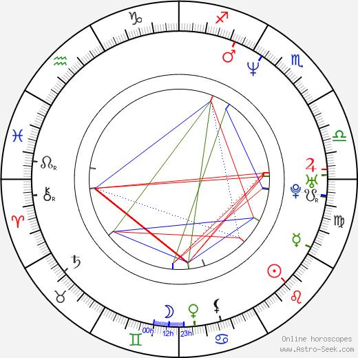 Pedro Cristiani birth chart, Pedro Cristiani astro natal horoscope, astrology