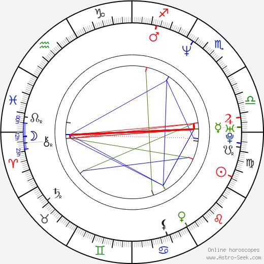 Ra'anan Alexandrowicz tema natale, oroscopo, Ra'anan Alexandrowicz oroscopi gratuiti, astrologia