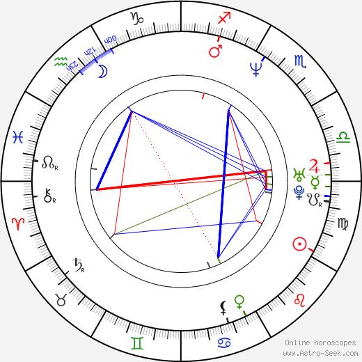 Rachel Shelley birth chart, Rachel Shelley astro natal horoscope, astrology
