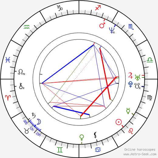 Rinna Paatso astro natal birth chart, Rinna Paatso horoscope, astrology