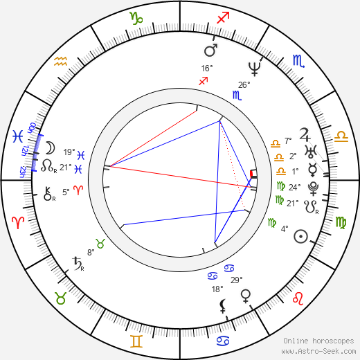 Rudolf Desenský birth chart, biography, wikipedia 2018, 2019