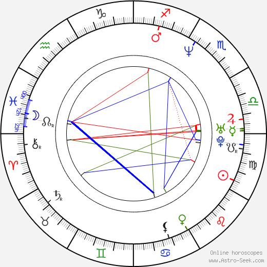 Rudolf Desenský astro natal birth chart, Rudolf Desenský horoscope, astrology