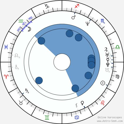 Sandra Pires wikipedia, horoscope, astrology, instagram