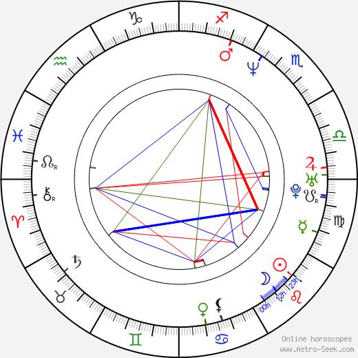 Tanita Tikaram astro natal birth chart, Tanita Tikaram horoscope, astrology