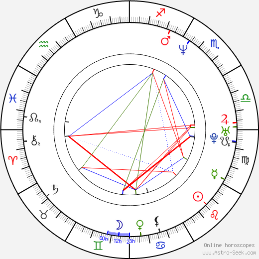 Victoria Stillwell birth chart, Victoria Stillwell astro natal horoscope, astrology