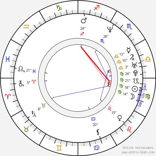 Aleksey Ogurtsov birth chart, biography, wikipedia 2018, 2019