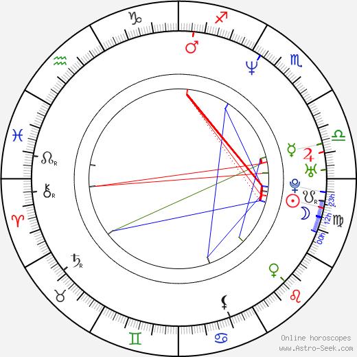 Aleksey Ogurtsov astro natal birth chart, Aleksey Ogurtsov horoscope, astrology