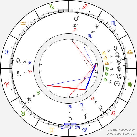 Alice Chrtková birth chart, biography, wikipedia 2019, 2020