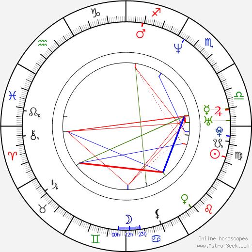 Alice Chrtková astro natal birth chart, Alice Chrtková horoscope, astrology