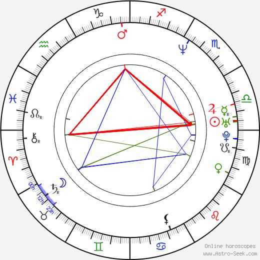 Anders W. Berthelsen astro natal birth chart, Anders W. Berthelsen horoscope, astrology