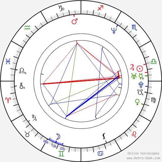 Andrew Gross день рождения гороскоп, Andrew Gross Натальная карта онлайн