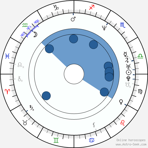 Antonio Trashorras wikipedia, horoscope, astrology, instagram