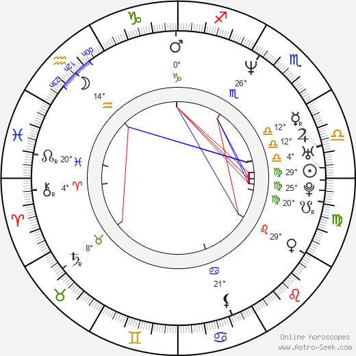 Antonio Trashorras birth chart, biography, wikipedia 2018, 2019
