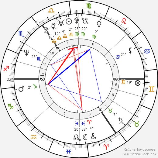 Catherine Zeta-Jones birth chart, biography, wikipedia 2019, 2020